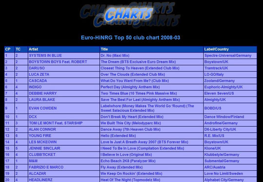 http://charts.eurodancehits.com/euronrg/top50club/2008/03