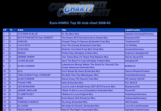 http://charts.eurodancehits.com/euronrg/top50club/2008/03