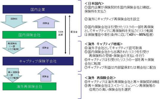 キャプティブ保険スキーム図