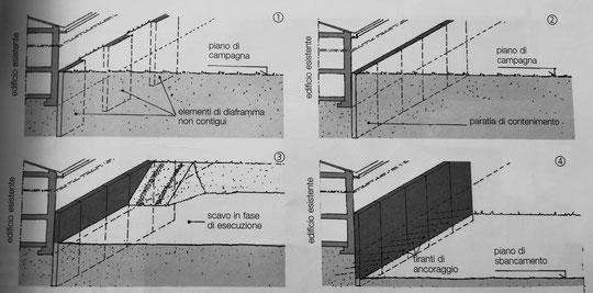fondazioni a diaframmi - fasi di esecuzione di una paratia di diaframmi per il contenimento del terreno: 1 scavo e getto di diaframmi non contigui; 2 scavo e getto di ulteriori diaframmi; 3 scavo di bancamento; 4 realizzazione dei tiranti e completamento