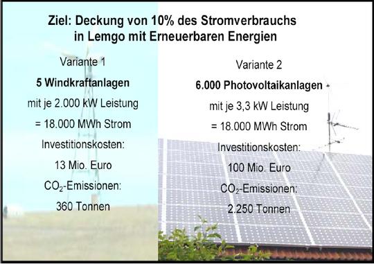 Vergleich PV-Strom und Windenergie für 10 % Anteil Erneuerbarer Energien in Lemgo