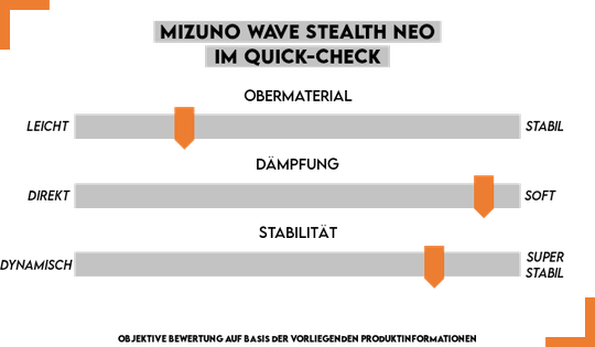 Mizuno Wave Stealth Neo Test