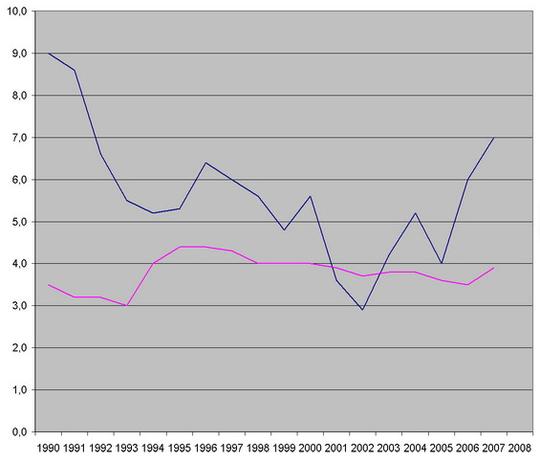 Grafik Anstieg der Müttersterblichkeit in Deutschland
