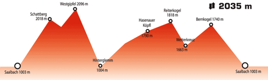 Streckenprofil Tour Mountain Attack