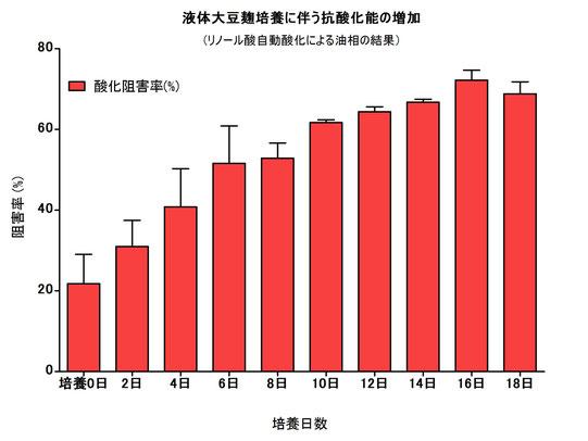 図-7: 液体大豆麹の培養日数と抗酸化能の変化(リノール酸自動酸化法)