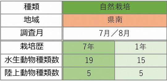 表-3 確認された自然栽培での年数の違いによる確認種類数