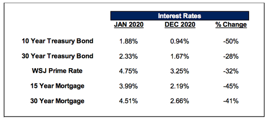 low interest rates in 2020