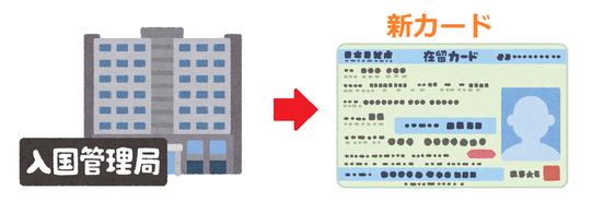 在留資格「日本人の配偶者等」の在留カードを取得