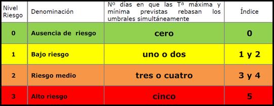 Niveles de riesgo por altas temperaturas. Ministerio de Sanidad