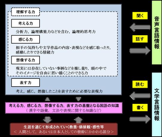 これからの時代に求められる「国語力」の構造(モデル図) 平成16年文化審議会答申より