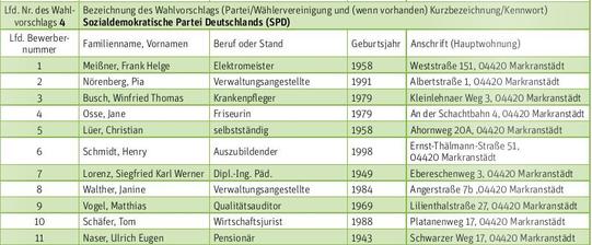 Stadtrat Wahlvorschläge der SPD