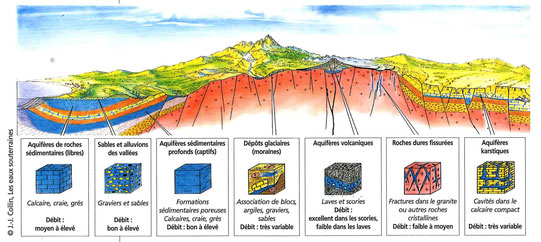 Différents types d'aquifères