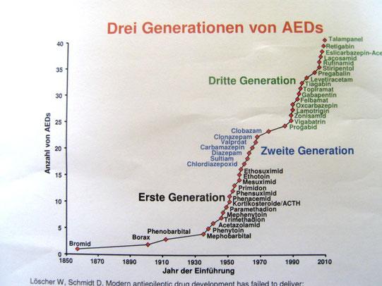 Hier ist ein Diagamm der bisher erforschten Wirkstoffe. Quelle Dr. Krämer