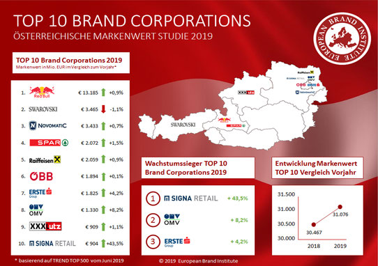 Österreichische Markenwert Studie, Top 10 Brand Corporations Austria, European Brand Institute