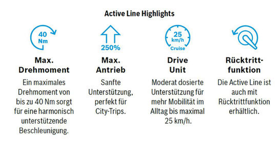 Bosch Active Line Highlights