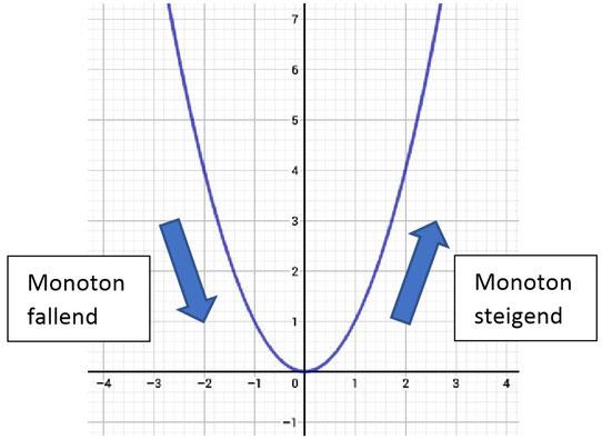 Veranschaulichung der Monotonie anhand einer gezeichneten Funktion im Koordinatensystem