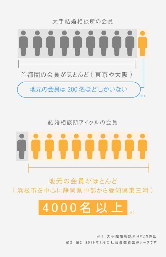 大手結婚相談所の会員は首都圏(東京や大阪)がほとんど 結婚相談所アイクルの会員は浜松市を中心に静岡県中部から東三河4000名以上