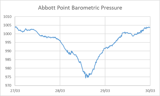 Barometric Pressure (hPa) at Abbott Point as STC made landfall.