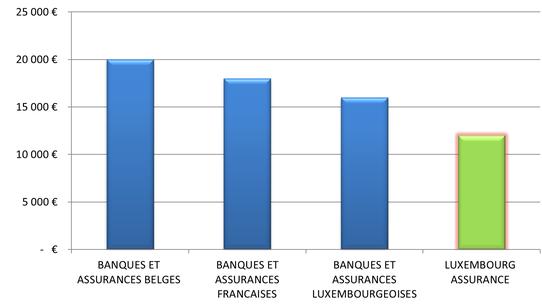Assurance solde restant dû, assurance solde restant du, assurance, luxembourg, luxembourg assurance, assurance emprunteur, prêt, solde, restant, du.
