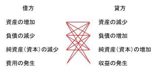 取引要素の結合関係の図