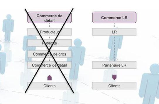 La vente directe consiste à courcircuiter les intermédiaires