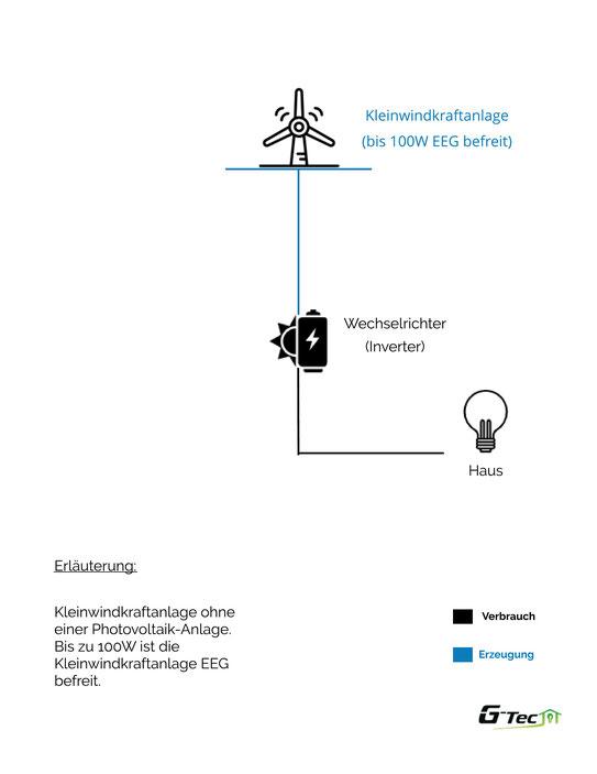 Kleinwindanlagen bis 100kW zur Selbstnutzung
