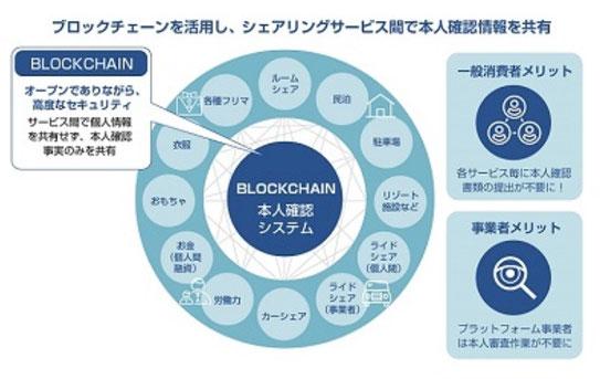ブロックチェーンを活用した本人確認システム