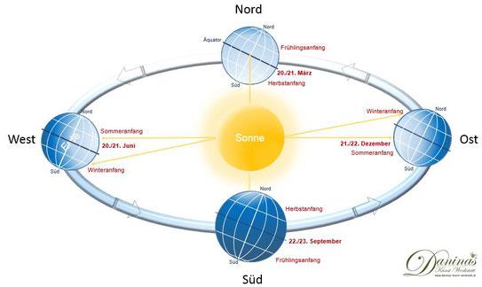Die Erde im Sonnensystem - Entstehung der Jahreszeiten.