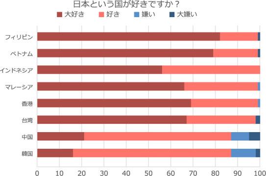 出典:グローバルマーケティング / アウンコンサルティング(株)