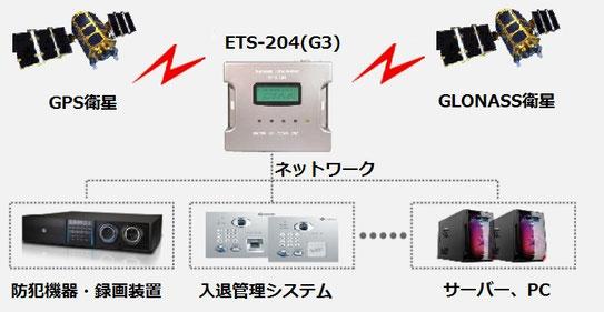 設置事例:小型GPS/GLONASS NTPタイムサーバー