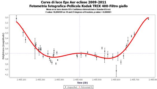 Curva di luce della variabile Epsilon Aurigae effettuata misurando la magnitudine della  stella variabile e le stelle di confronto sul negativo fotografico con il microdensitometro.