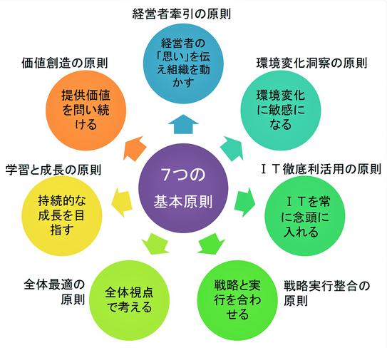 経営にITを活かす「7つの基本原則」