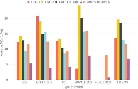 Average g of NOx per kg fuel from Diesel vehicles