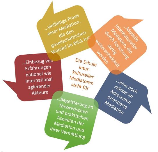 KRIEGEL-SCHMIDT Programm für das Lernen interkultureller Mediation