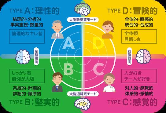 ハーマンモデルによる思考特性の4分類を人事評価制度・人事制度に活用