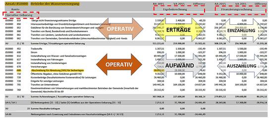 RA 2015 Grafenwörth: Betrachtung Detailbudget - Wasserversorgung