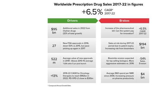 4 Drivers and Brakers of Prescription Drug Sales are named in the Graphic