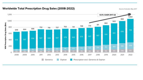 Bar graphs with yearly values of Total Prescription Drug Sales from year 2008 to 2022
