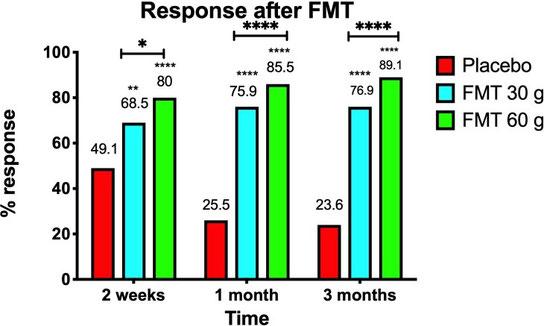"""Grafische Gegenüberstellung des Ansprechens des Reizdarms auf eine Stuhltransplantation (FMT) mittels """"Superspender"""" oder Plazebo. 90% der Interventionsgruppe reagierten mit heftigen Verbesserungen ihrer Beschwerden, viele erreichten Beschwerdefreiheit."""