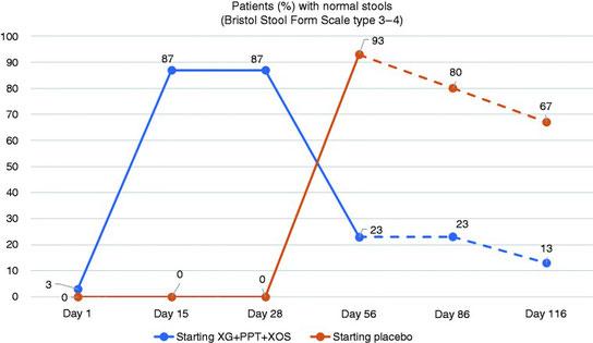 """Vergleich von Gelsectan mit Plazebo: Deutlich mehr Patienten erreichen eine Remission (kein Durchfall beim Reizdarmsyndrom) mit Gelsectan. Gut zu sehen ist das Cross-Over-Phänomen nach 28 Tagen und ein """"Nachbrenneffekt"""". Entnommen aus Trifan et al.,2019."""