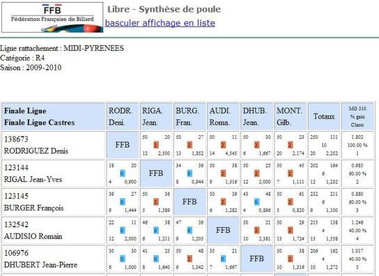 Finale Ligue libre R4 Gourdon Dhubert 5eme le 9.05