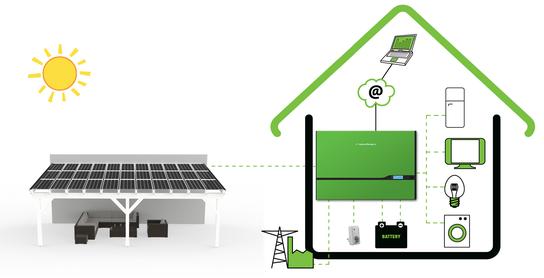 So funktioniert ein Solar Terrassendach (Infografik)