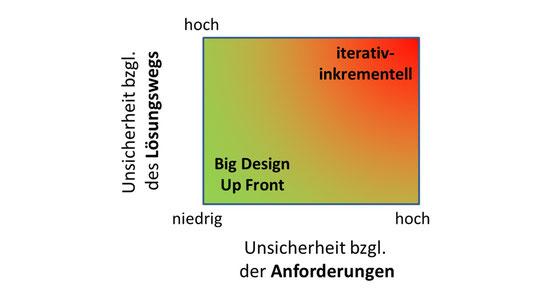 Einordung des Projekt-Kontextes