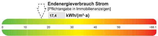 Energieausweis Nichtwohngebäude Strom, präsentiert von VERDE Immobilien