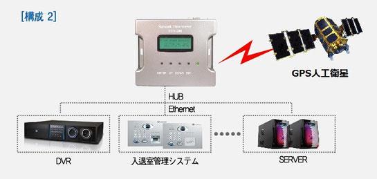 小型 電波時計 / GPS NTPサーバー