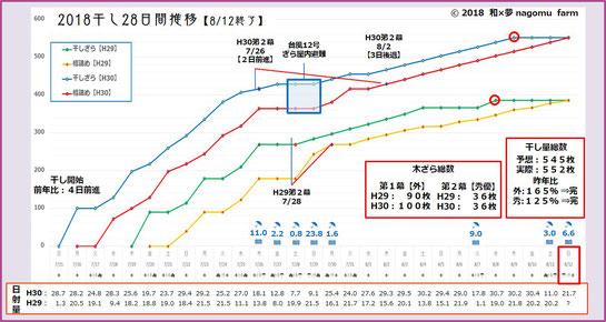 干し作業完了ざら数推移表【2018】 和×夢 nagomu farm
