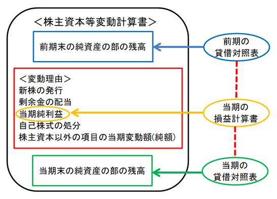 株主資本等変動計算書の図