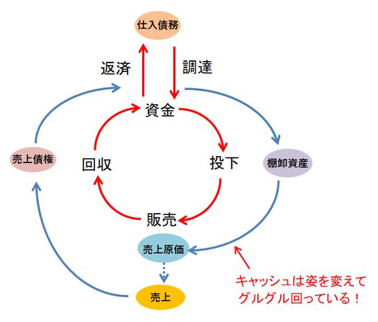 資金循環図⑦