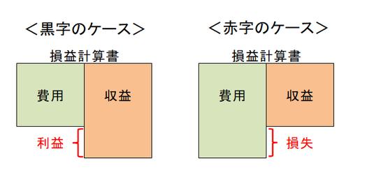 黒字と赤字の図