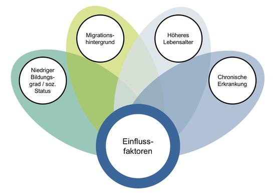 Einflussfaktoren von Gesundheitskompetenz